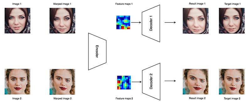 proceso de DeepFake