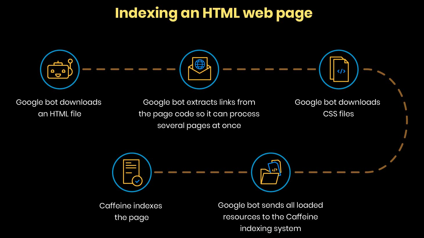 indexando una pagina html